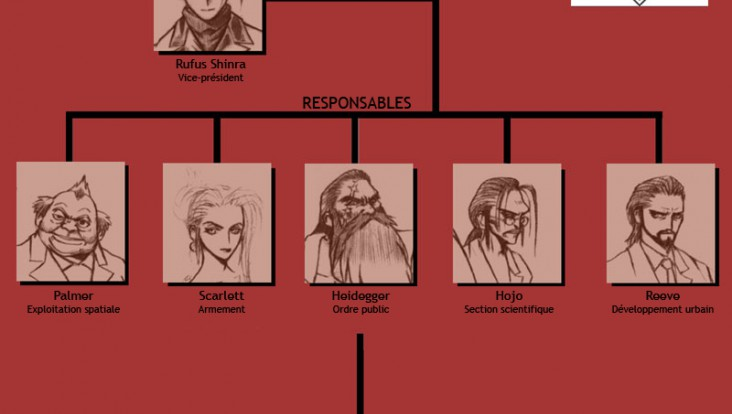 Organigramme de la Shinra